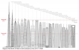 ctbuh top 20 in 2020 diagram